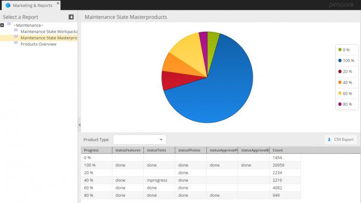 Pimcore custom reports