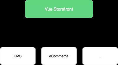 Vue Storefront general